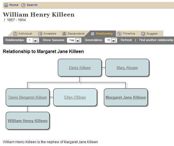 Relationship between William Henry Killeen and Margaret Jane Killeen
